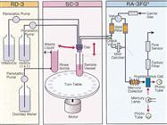Simple, Environmentally Friendly Mercury Analysis by U.S. EPA Method 1631
