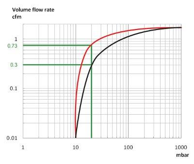 Laboratory Vacuum Pump Buyers' Guide   Labcompare com