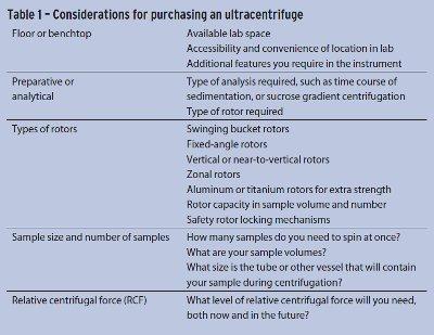 Analytical and Preparative Ultracentrifuges | Labcompare.com