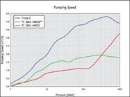 Working Flow Rate: How to Compare Vacuum Pumps | Labcompare com
