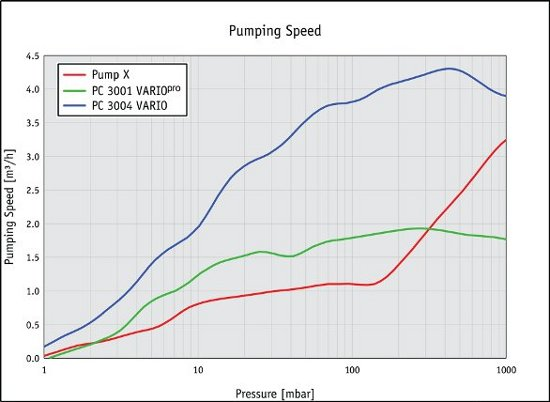 Working Flow Rate How To Compare Vacuum Pumps