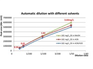Integration of a Dilution Module in a Mass Spectrometry-Based Online Reaction Monitoring System