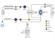 Automated Glucose Control