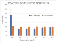 Best Practices When Changing From HPLC to TOC Analysis for Cleaning Validation