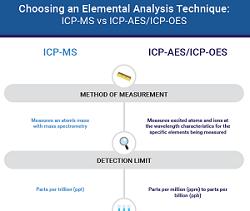 ICP-MS vs ICP-AES