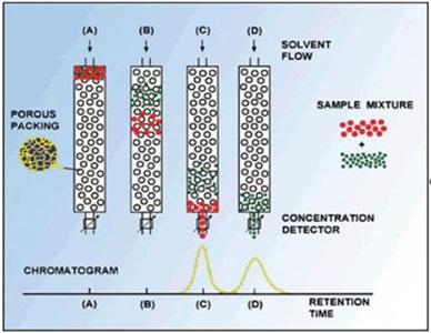 凝胶渗透色谱法